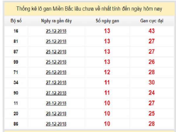 Phân tích lô tô dự đoán xổ số miền bắc ngày 23/01 chuẩn xác