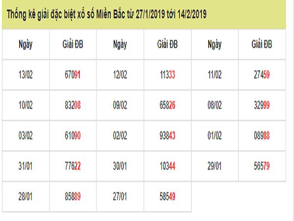 Bảng tổng hợp kqxsmb siêu chuẩn từ các cao thủ ngày 26/02