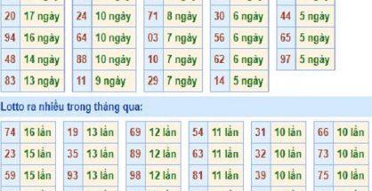 thong-ke-tan-suat-loto-mien-bac-19-5-2019