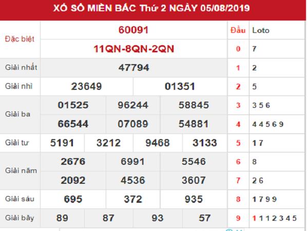 Nhận định con số may mắn trong KQXSMB ngày 06/08