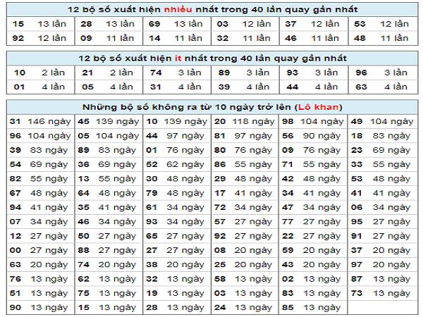 thong-ke-tan-suat-lotto-gia-lai-7-2-2020-min