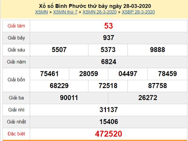 Bảng KQXSBP-Soi cầu xổ số bình phước ngày 09/05 chuẩn xác