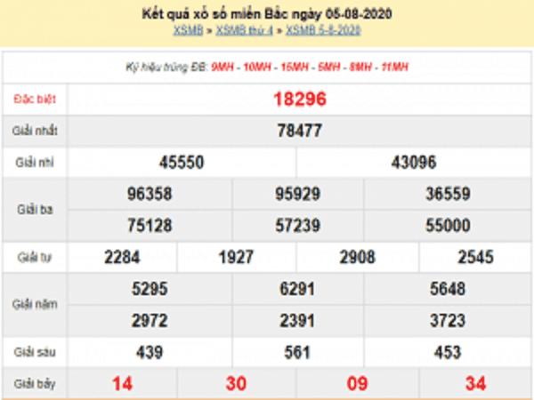 Bảng KQXSMB- Thống kê xổ số miền bắc ngày 06/08/2020