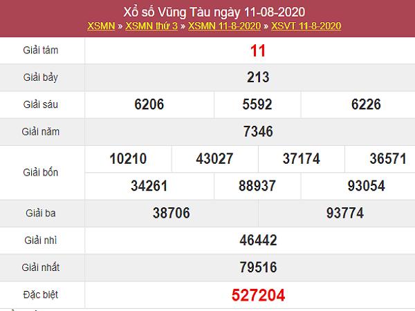 Dự đoán KQXSVT- Dự đoán xổ số vũng tàu ngày 18/08 của các chuyên gia