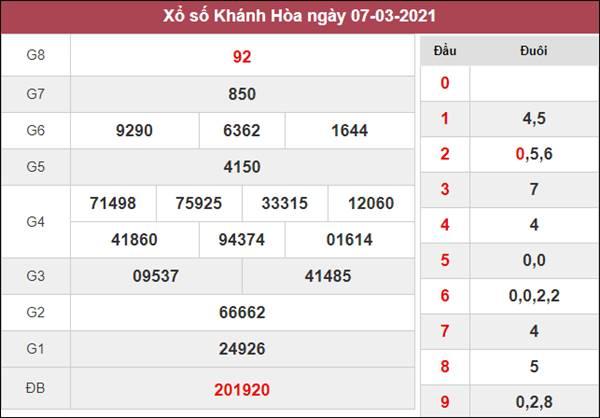 Soi cầu XSKH 10/3/2021 thứ 4 - Tổng hợp cặp lô VIP trong ngày